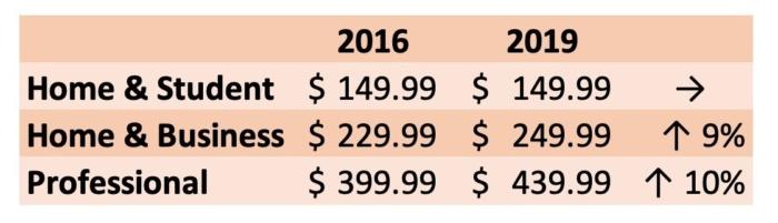 오피스 2016과 2019의 가격 비교