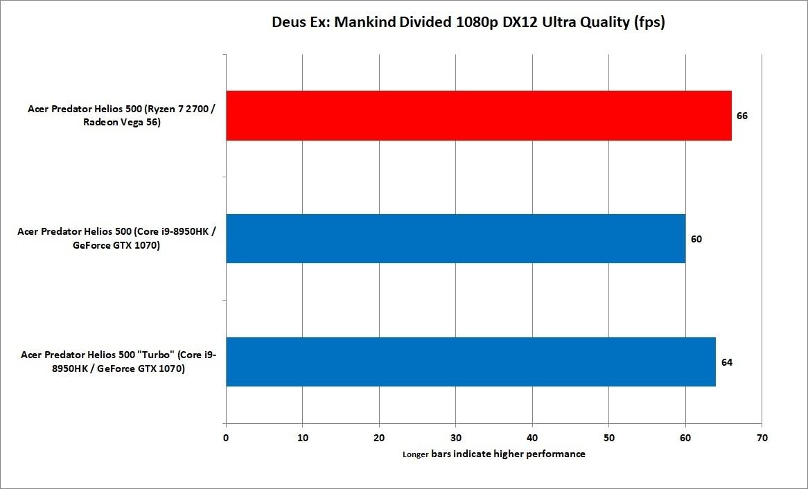 데우스 엑스에서는 AMD가 승기를 잡았다. 격차는 크지 않았다.