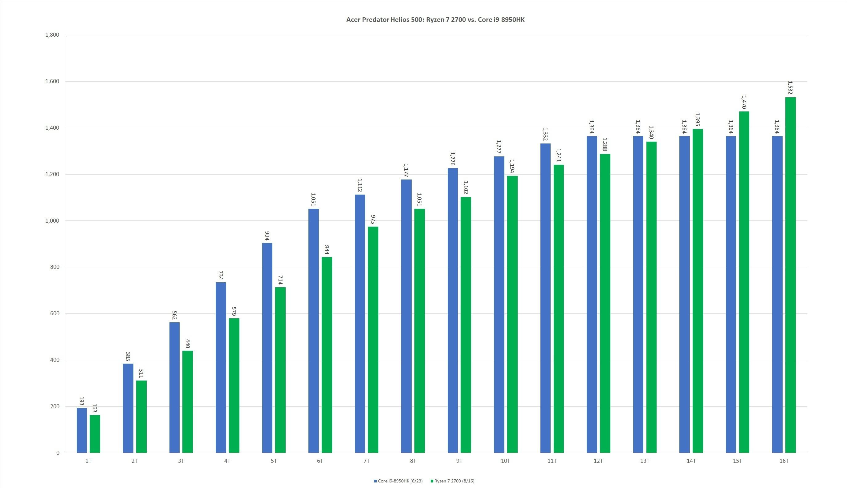 시네벤치 R15를 단일 쓰레드부터 16쓰레드까지 실행한 결과이다.