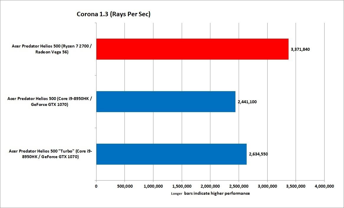 V-Ray와 마찬가지로 실사 코로나 렌더링 엔진도 클럭 속도보다는 코어수를 더 선호했다.