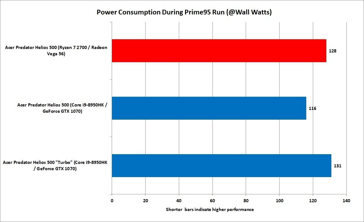 프라임95를 이용한 전력 소비 테스트. 코어 i9이 더 적은 전력을 사용했지만, 터보 모드를 켜면 결과가 달라진다.