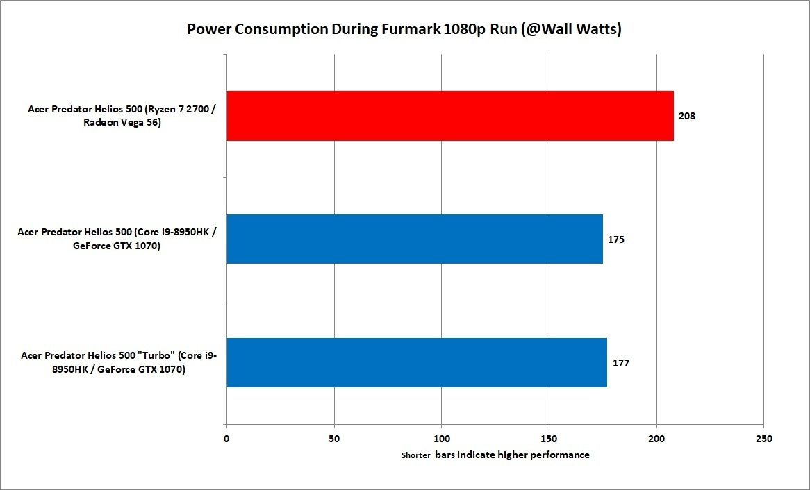 GPU 테스트에서는 라데온이 더 많은 전력을 소비한다는 기존의 평가를 재확인했다.