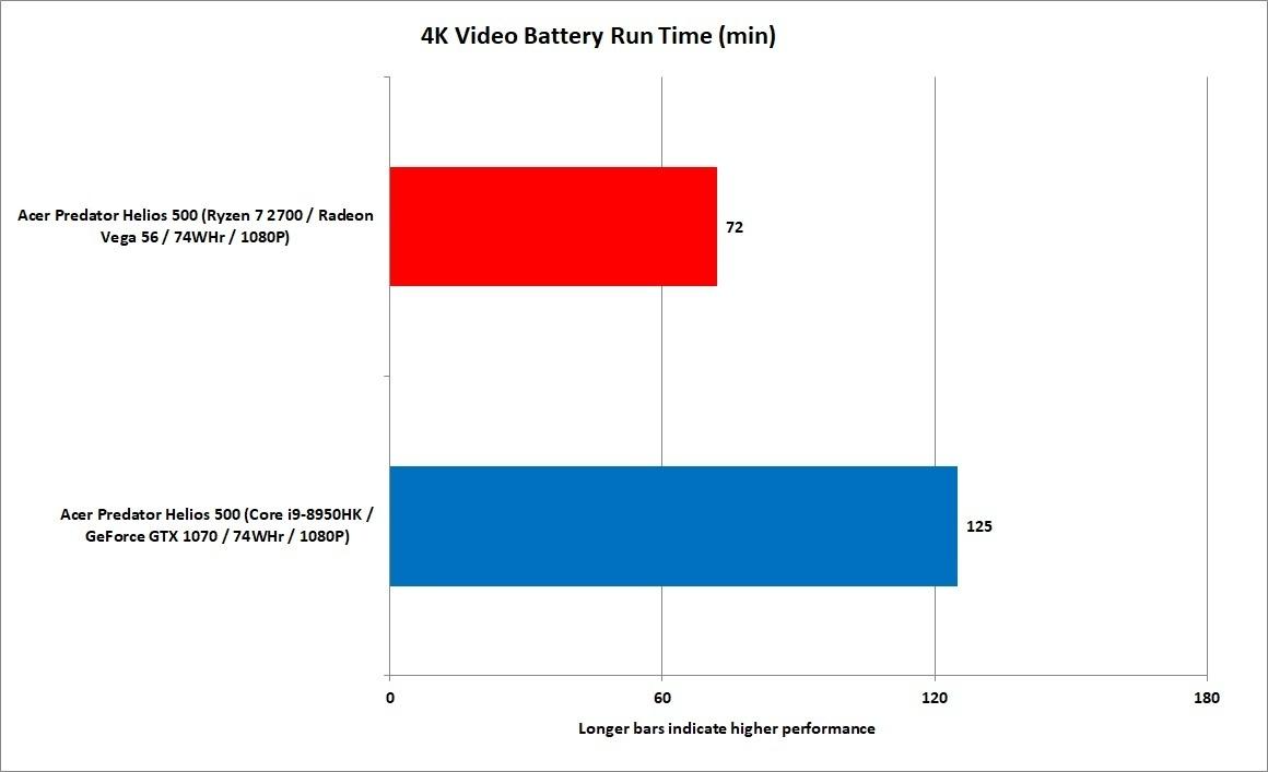 4K 비디오 재생으로 테스트한 배터리 수명은 두 제품 모두 극악했다.