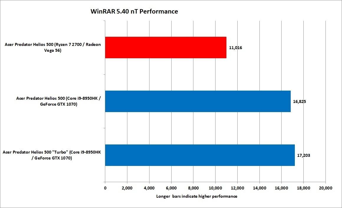 WinRAR는 라이젠의 인피니티 패브릭 같은 기술을 좋아하지 않는다. 인텔 스카이레이크-X의 유사한 기술도 마찬가지다.