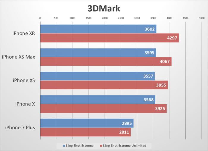 3D마크는 고정된 해상도로 구동되기 때문에 XR은 XS나 XS 맥스와 같은 성능을 보였다.