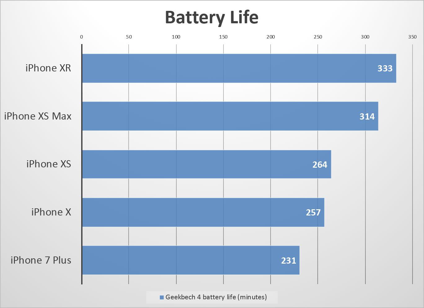 아이폰 XR은 아이폰 중 가장 오래 사용할 수 있다.