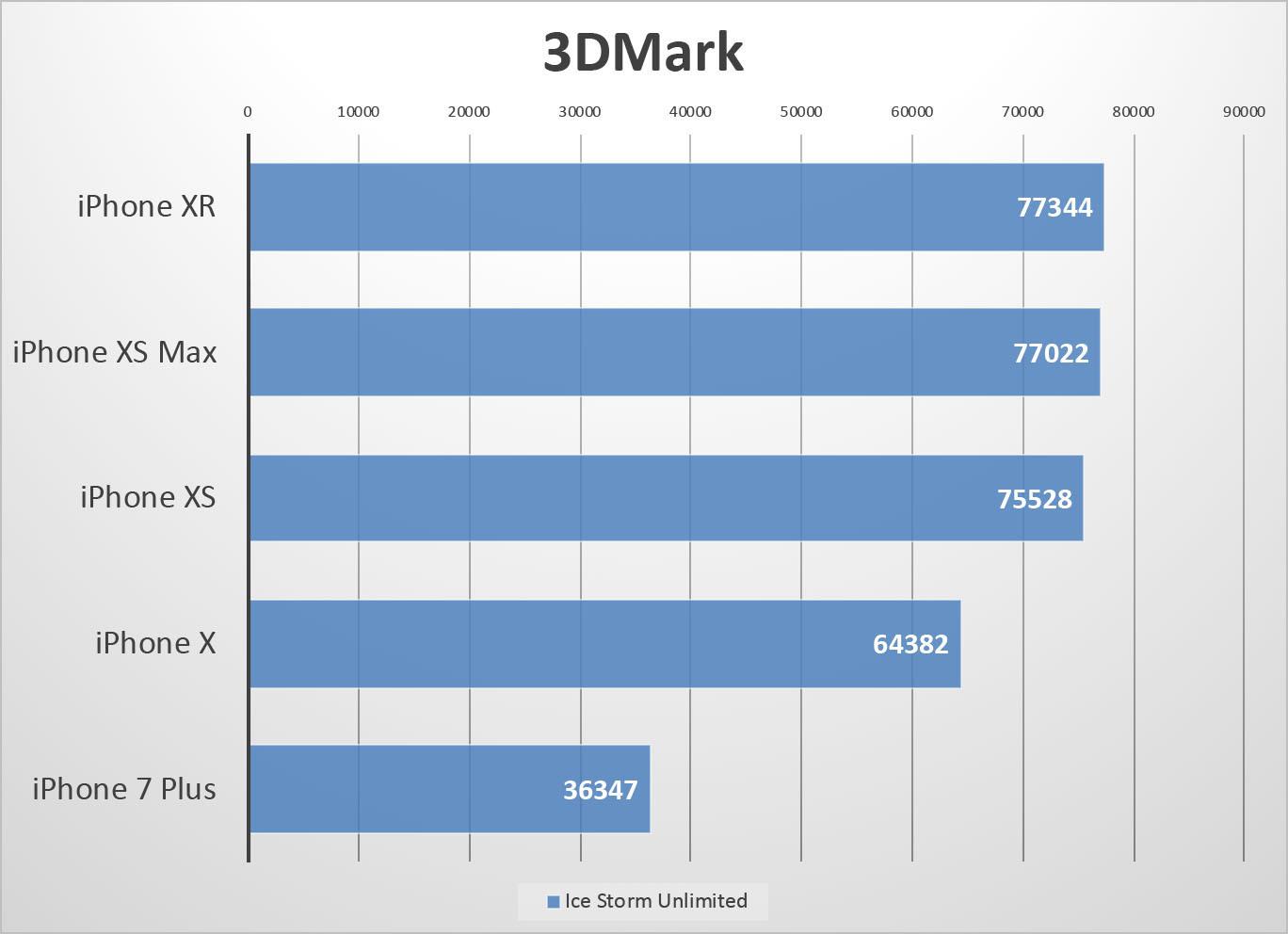 더 단순한 저해상도의 3D 테스트에서는 A12를 탑재한 제품들이 A11보다 월등히 높은 성능을 보여주었다.